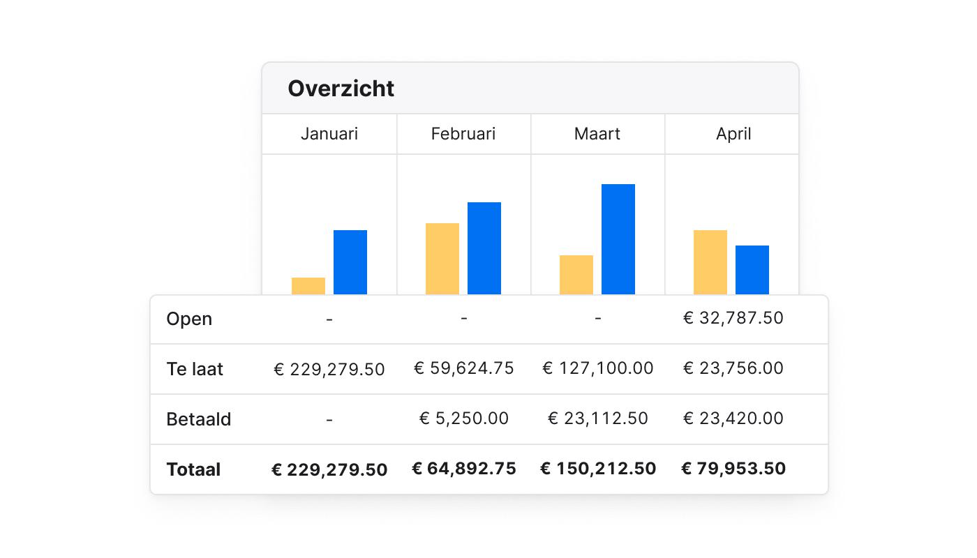 BE NL PM Sector 4 Statistieken en rapportage